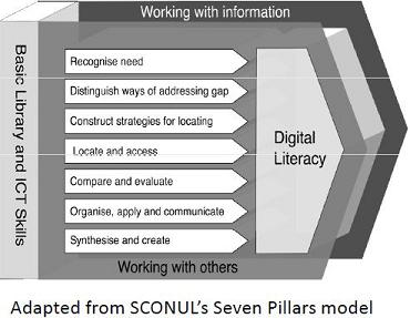 Modelo de SCONUL con digital literacy