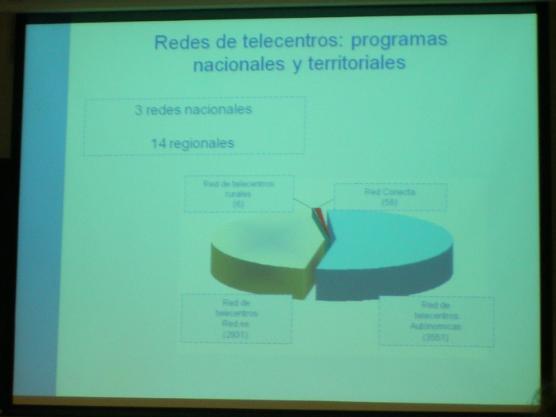 Redes de telecentros: gráfico