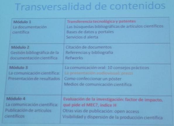 Diapositiva con los cuatro módulos