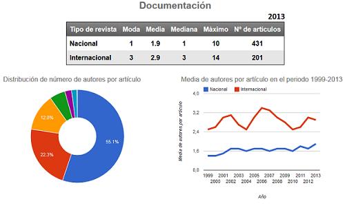 Tabla, gráfico de tendencia y de reparto de porcentajes