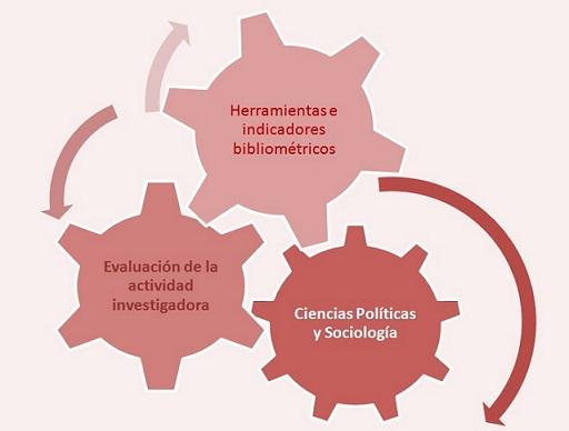 Guía web Herramientas para la evaluación de la actividad investigadora en Ciencias Políticas y Sociología
