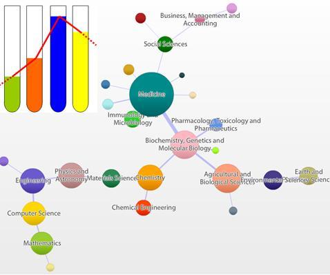 Ciencias en España según SCIMAGO