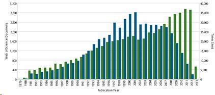 Gráfico de barras con los datos de producción y de citas desde 1979 a 2013