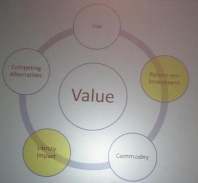 Combina uso, alternativas compitiendo, retorno de la inversión, impacto bibliotecario y producto